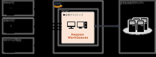 Amazon WorkSpaces について