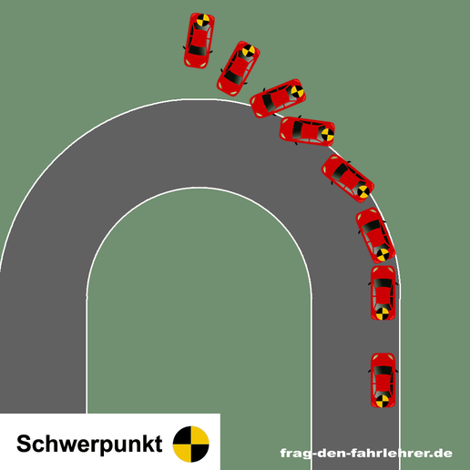 Liegt der Schwerpunkt hinten, neigt das Fahrzeug in Kurven zum ÜBERSTEUERN