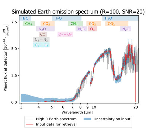 Fig. 3: Simulation of a cloud-free Earth at 10 pc in the Mid-IR (left, black line) as observed with a spacebased interferometer with a R=50, SNR=10 (light grey error bars).  From: Line, M., Quanz, S. P., Schwieterman, E. W., et al. 2019, Baas, 51, 271