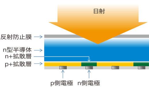 バックコンタクト型太陽電池の図