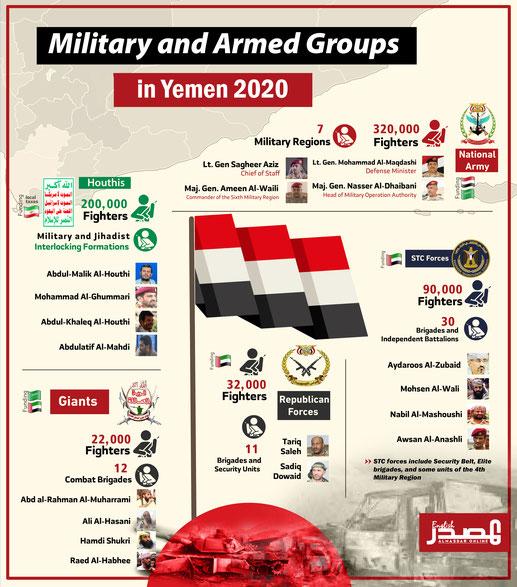 2020 - Stop the WAR in Yemen: 2020 - Militärisches Kräfteverhältnis innerhalb jemenitischer Landesgrenzen: 200.000 Houthi-Kämpfer vs. 464.000 Kämpfer der Saudi/Emirati-Kriegskoalition