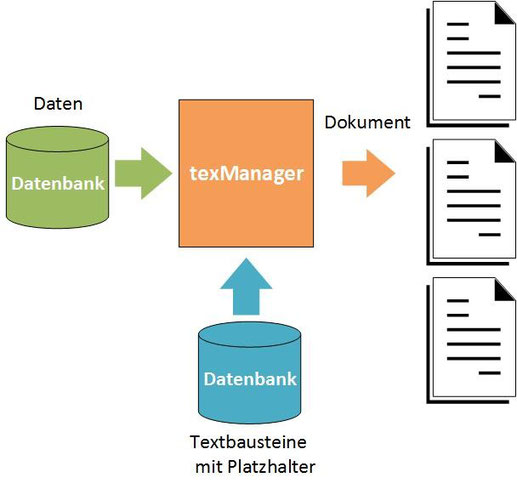 Daten texManager