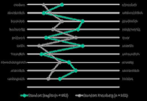 Polaritätsprofil zum Vergleich zweier Unternehmensstandorte
