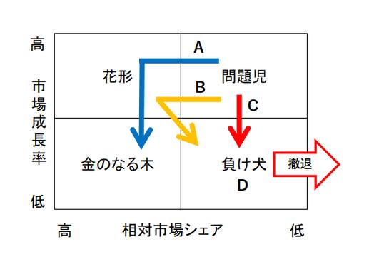 PPM分析の図②