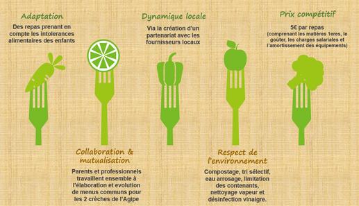Bénéfices cuisine centrale : adaptation, dynamique locale, prix compétitif, collaboration & mutualisation, respect de l'environnement