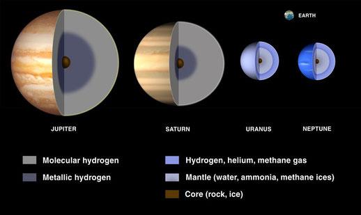 Structure des enveloppes des planètes gazeuses. La Terre est en haut à droite pour donner l'échelle. Source :