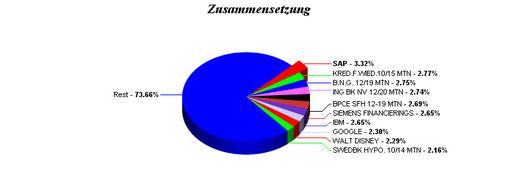 Top Holdings (Quelle: http://kurse.boerse.ard.de/ard/fonds_einzelkurs_uebersicht.htn?sektion=gesamtportrait&i=4657854&seite=fonds&summary=topholdings)