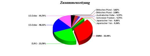 Anlagewährungen (Quelle: http://kurse.boerse.ard.de/ard/fonds_einzelkurs_uebersicht.htn?sektion=gesamtportrait&i=4657854&seite=fonds&summary=waehrungen)