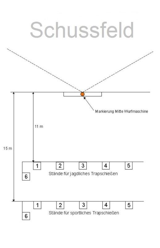 Maße und Aufbau einer Trapanlage mit einem Wurftaubenautomat.