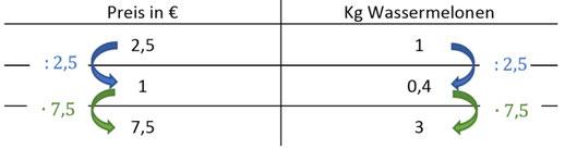 Ausführliches Beispiel eines Dreisatzes zum Berechnen der direkten Proportionalität