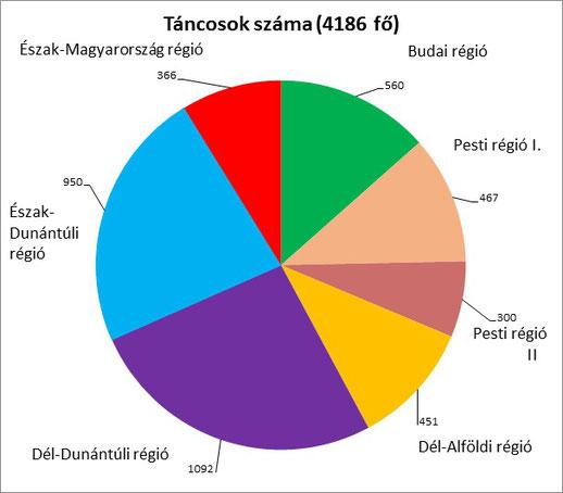 A 2. számú grafikonból látható, hogy a legnagyobb érdeklődés a Dél-Dunántúli és az Észak-Dunántúli régióban tapasztalható.