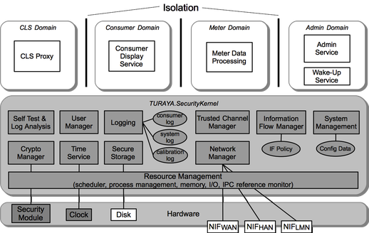 Security Kernel based Smart Meter Gateway Security Architecture
