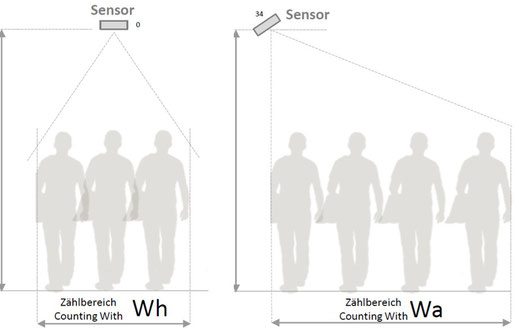 Personenerfassung per Sensor I Einlasskontrolle für stark frequentierte  Flächen in Corona Zeiten