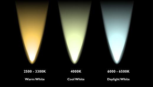 Geld sparen mit LED Beleuchtung
