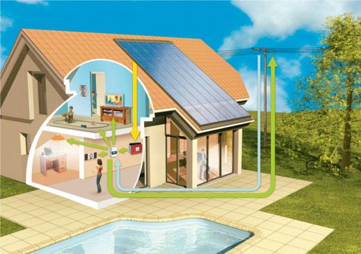 Fonctionnement électricité solaire CAP NRJ