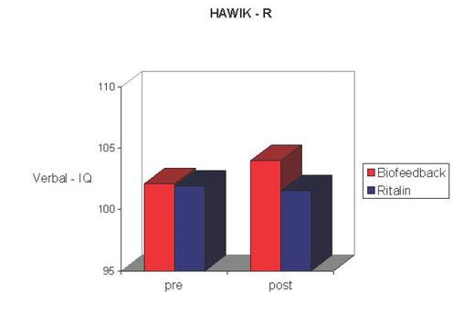 Vergleichswerte zum Verbal IQ aus Test Hawirk - R (Hamburg-Wechsler-Intelligenztests für Kinder revidiert)