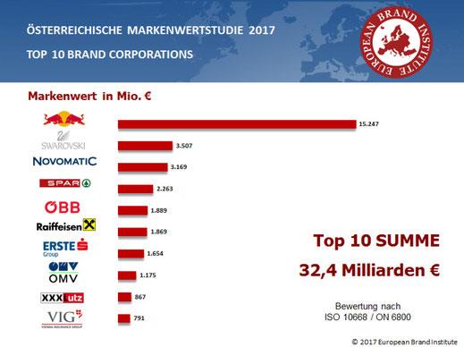Präsentation Österreichische Marken Wert Studie Top 10 Brand Corporations Austria