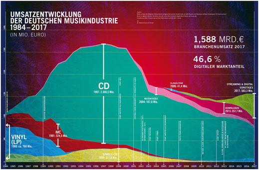 Quelle: Bundesverband Musikindustrie 2018