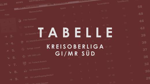 Tabelle - Kreisoberliga Gießen/Marburg Gruppe Süd