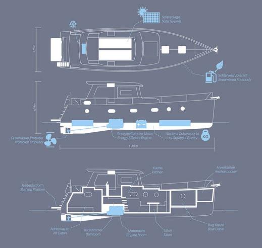 Liniendarstellung des treibstoffsparenden Verdränger-Motorbootes IC39