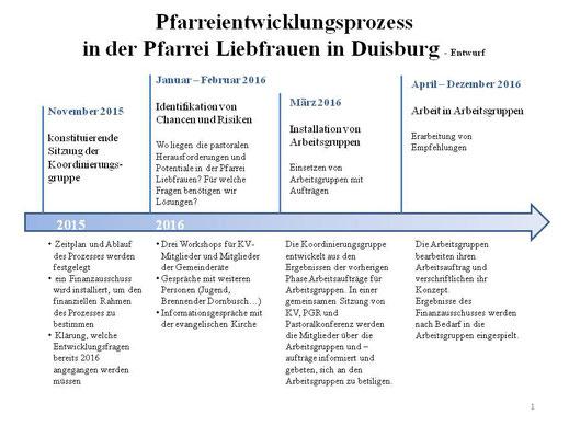 Zeitplan 1