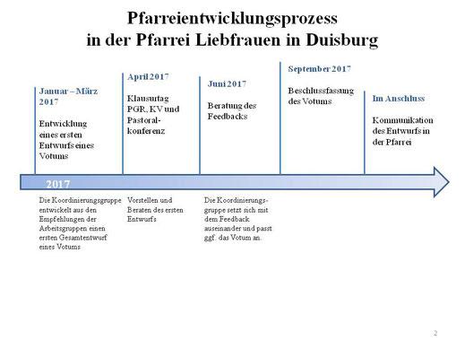 Zeitplan 2