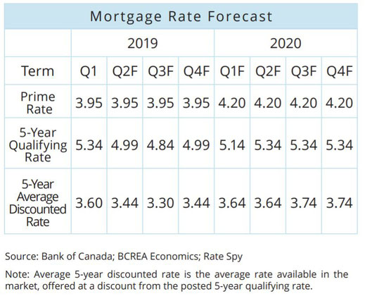 Table showing residential mortgage rates forecast.