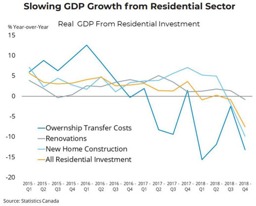 Graph showing contribution to GDP from residential sector.