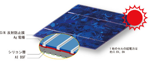 太陽電池セルの構造