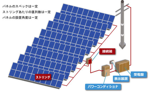 産業用太陽光発電所の構成 パネルのスペックは一定、ストリングあたりの直列数は一定 パネルの設置角度は一定