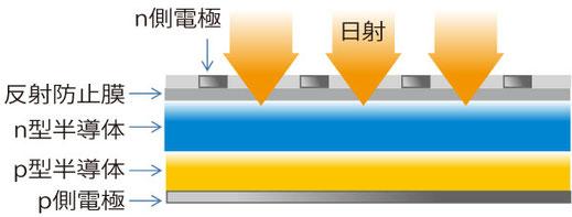 一般的なシリコン結晶型太陽電池の図