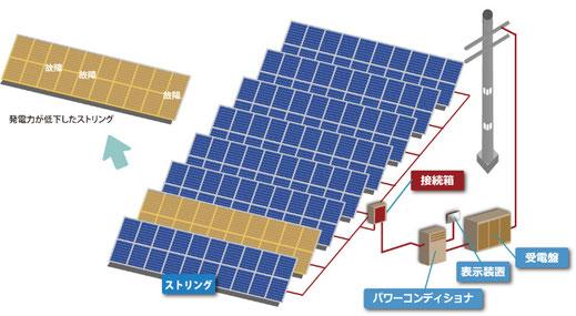 クラスタ故障が発生した産業用太陽光発電所