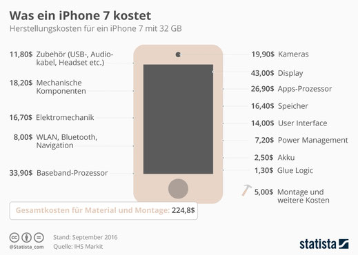 Produktionskosten iPhone 7, Herstellungskosten iPhone 7