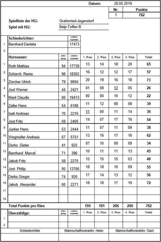 Spielliste vom 5. Meisterschaftsspiel gegen Belp-Toffen B