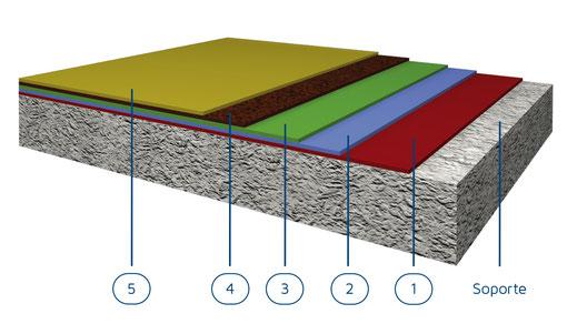 suelo de resinas para la impermeabilización transitable de alta resistencia en un pavimento continuo