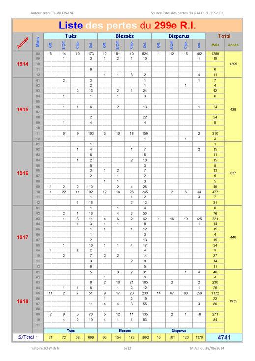 Etat global des pertes 1914-1918