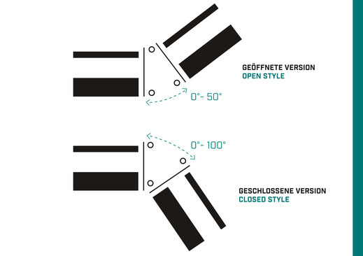 OnTruss Siesta - Detailansicht - Möglicher Winkel in geöffneter Version: 0°-50° | Möglicher Winkel in geschlossener Version: 0°-100°