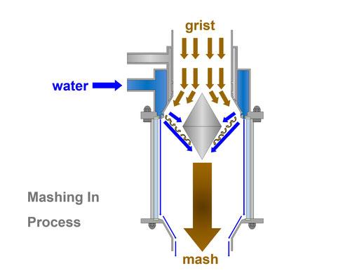 AlloySius Vormaischer Einmaischer premasher grist hydrator Maischefertiger mash generator foremasher