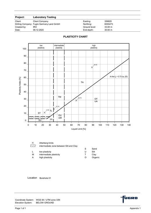 GeODin-Layout: Casagrande plasticity chart