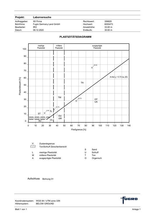 GeODin-Layout mit Plasitizitätsdiagramm