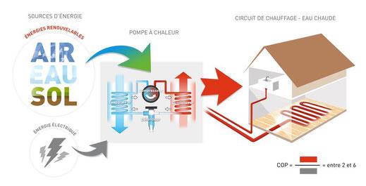 Pompe à chaleur air eau VDV Bruxelles