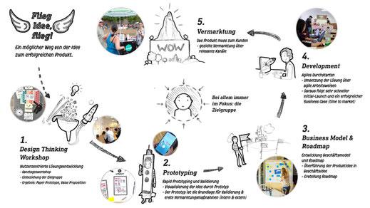Poster: Unser Weg von der Produktidee bis zur Vermarktung