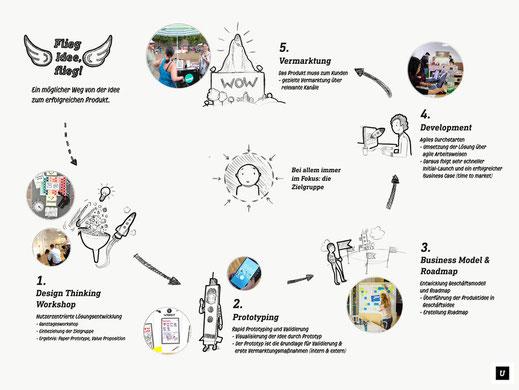 Unterschied & Macher | Vorgehen bei der digitalen Produktentwicklung