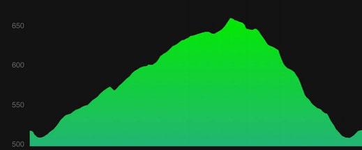 Altitude en m en fonction du temps : 160m de D+