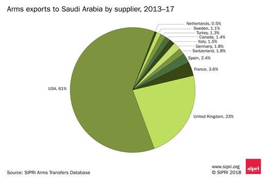 Woher kommen die Rüstungsgüter Saudi-Arabiens? USA 61% / GB 23% / Frankreich 3,6% / Deutschland und Schweiz jeweils 1,8%
