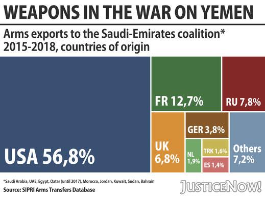 Rüstungsexporte nach Ländern von 2015 bis 2018 an die saudische Kriegskoalition