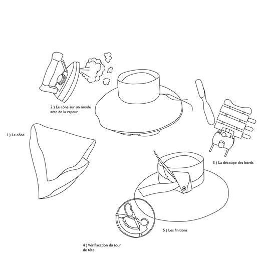 La méthode du moulage d'un chapeau
