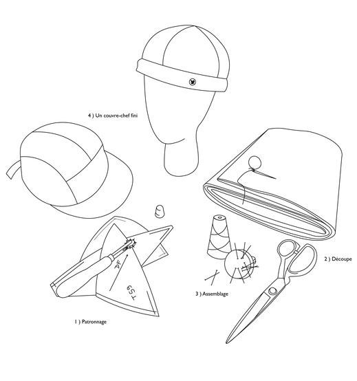 La méthode du coupé cousu pour fabriquer un chapeau