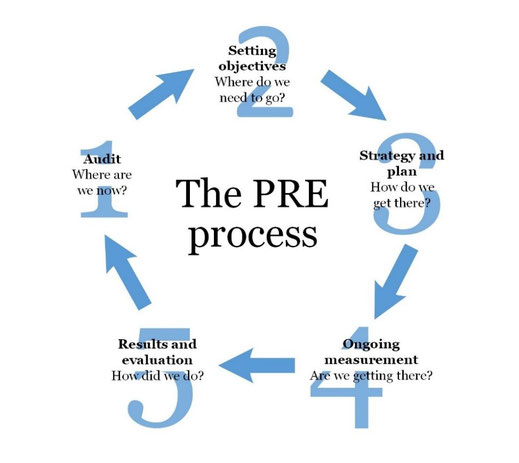 Public Relations Evaluation: Models and Process