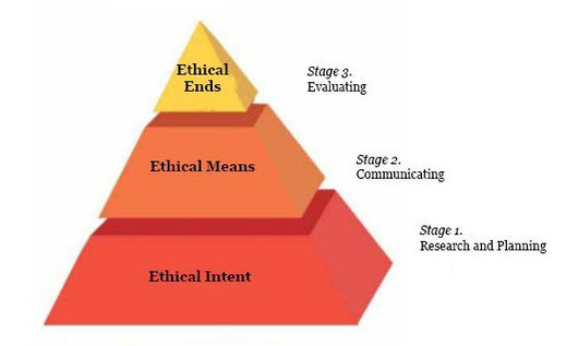 Figure 1: The generic ethics pyramid. Illustration by M. A. Smith, (2005), with acknowledgement to Macnamara (2002)